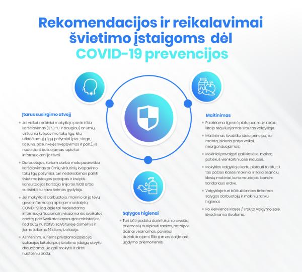 Rekomendacijos ir reikalavimai švietimo įstaigoms dėl COVID-19 prevencijos